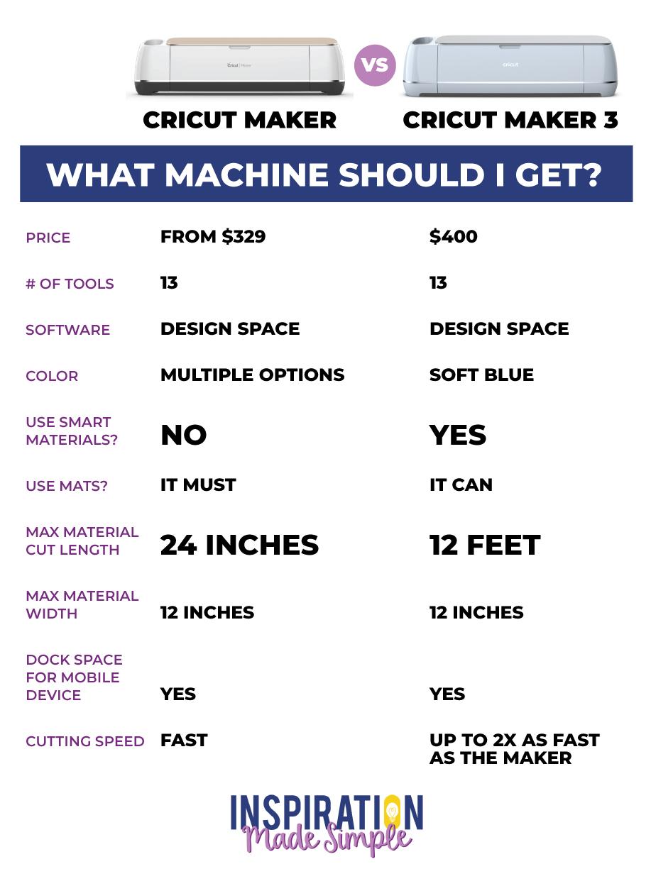 Cricut Maker vs Cricut Maker 3: What machine should I get?